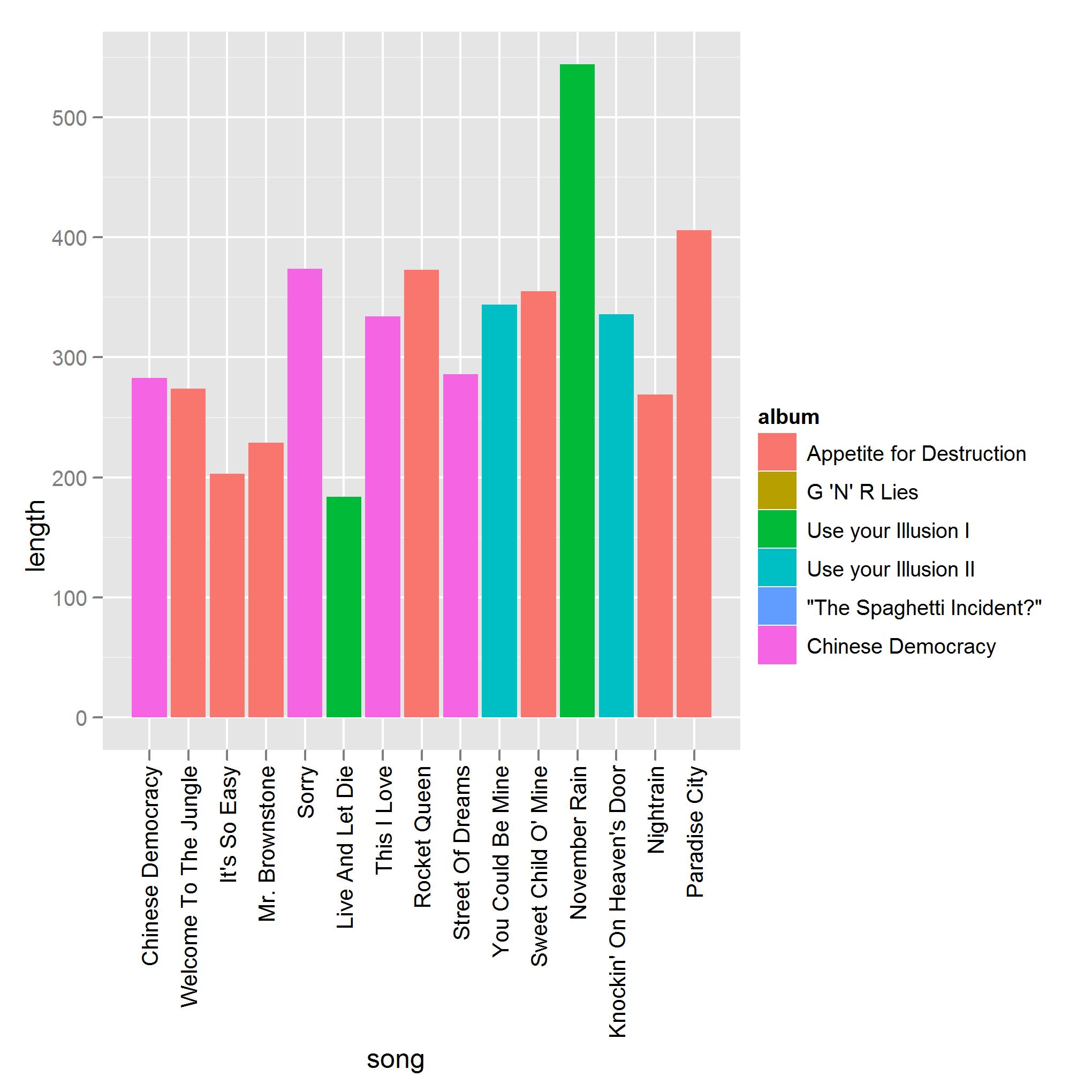 Data viz 4d pie charts guns n roses set list nvjuhfo Gallery