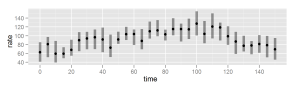 Scatter plot of heart rate data, with confidence