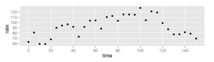 Scatter plot of heart rate data