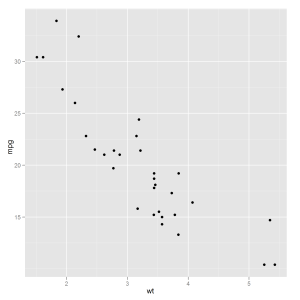 A scatterplot, designed for the screen or page