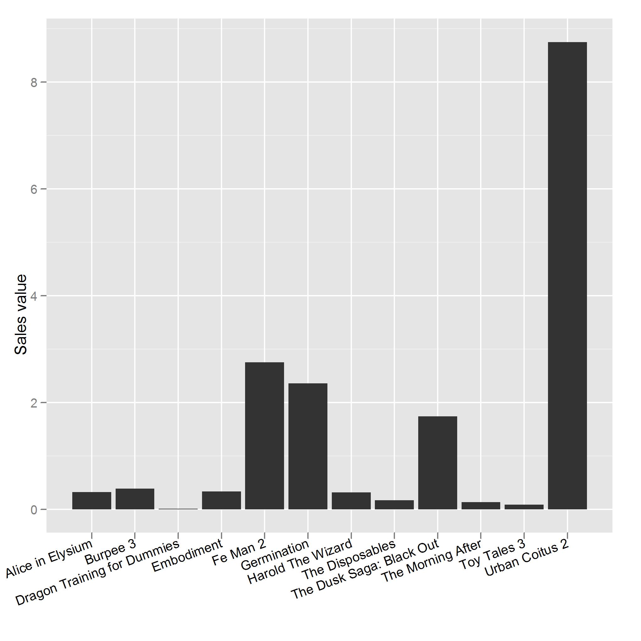 Pareto plot party 4d pie charts bar chart of dvd sales nvjuhfo Gallery