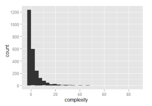 Histogram of complexity, by number of calls to if, ifelse or switch