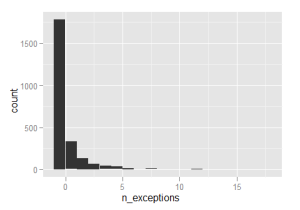 Histogram of number of exceptions