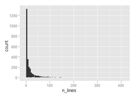 Histogram of number of lines in functions