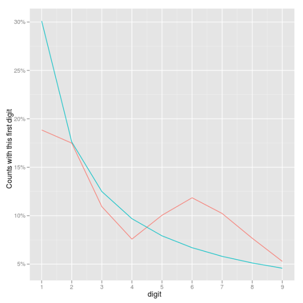 Fig 1. Actual percentages of first digits vs. those predicted by Benford's Law