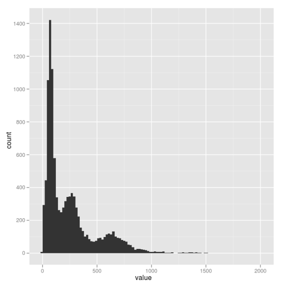 Fig 2. Histogram of vote counts in the Russian election