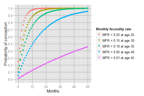 The plot shows the probability of conception by number of months of trying for different age groups.