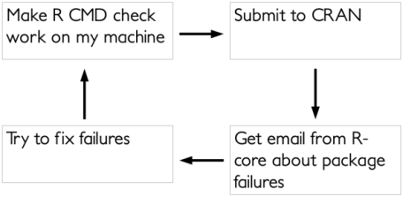 A flow diagram of CRAN submission steps with an infinite loop